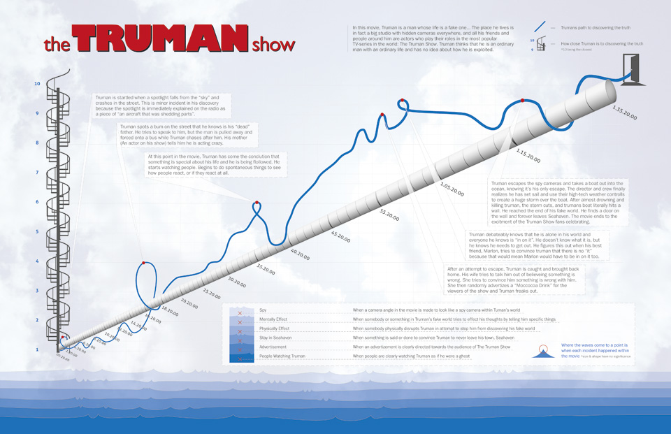 truman-show-infographic