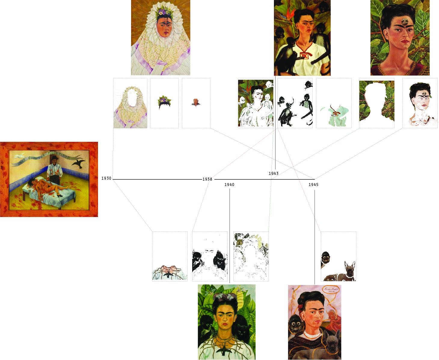 Frida Timeline