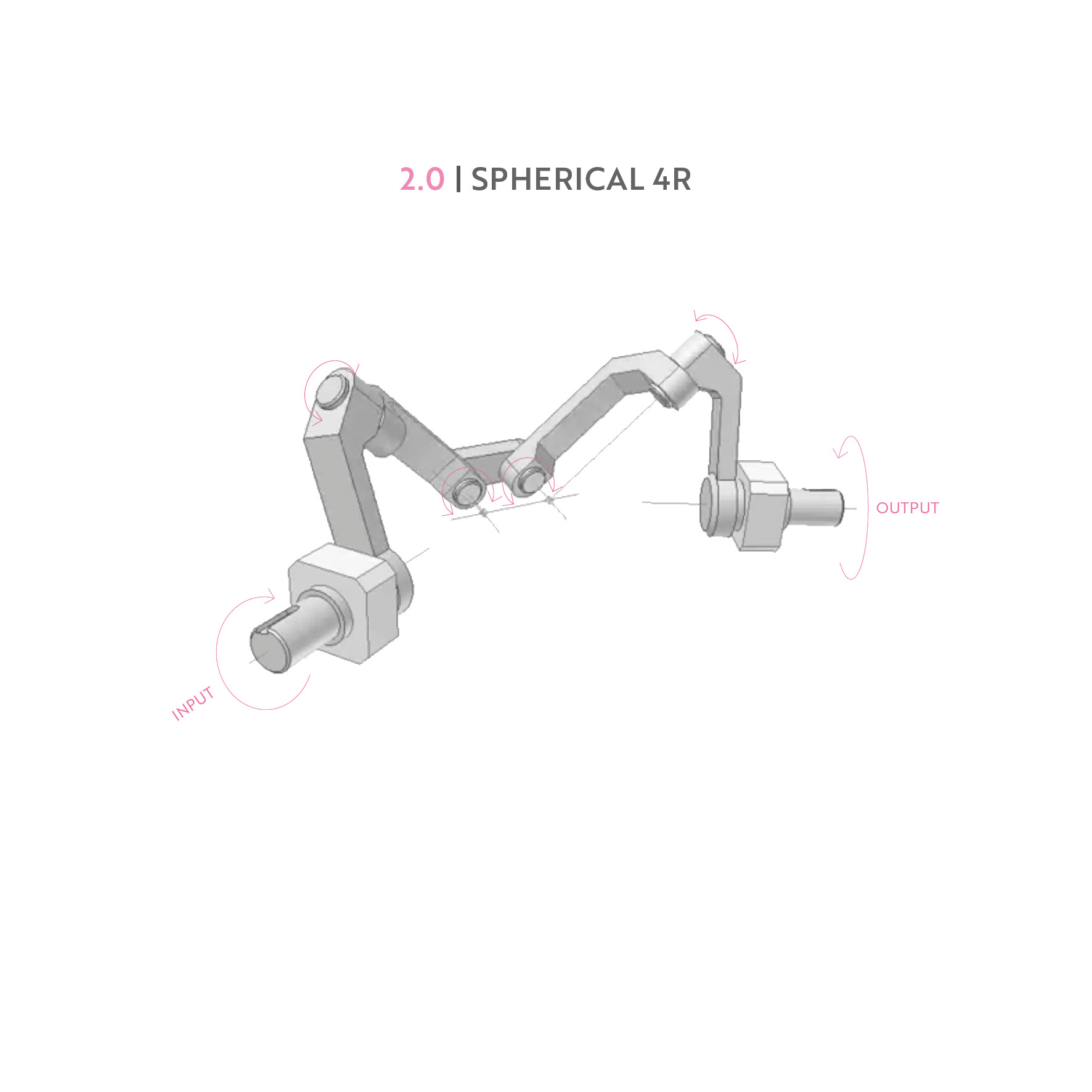 Catalogue of mechanisms5